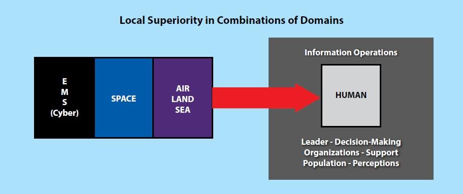 Le concept américain Multi Domain Operations